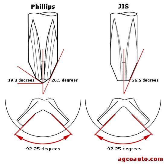 Click image for larger version.  Name:JIS-vs-Phillips-japanese-screwdrivers.jpg Views:20 Size:59.2 KB ID:389536